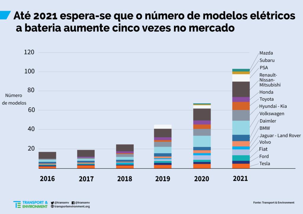 veículos elétricos mercado
